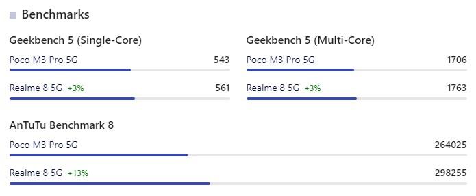 perbedaan realme 8 5G dan poco m3 pro 5G